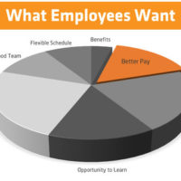 What Employees Really Want in 2018…